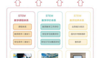 三个体系,三个配套,中庆STEM教育解决方案