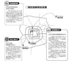 北京3所高校外迁 年内疏解6600人