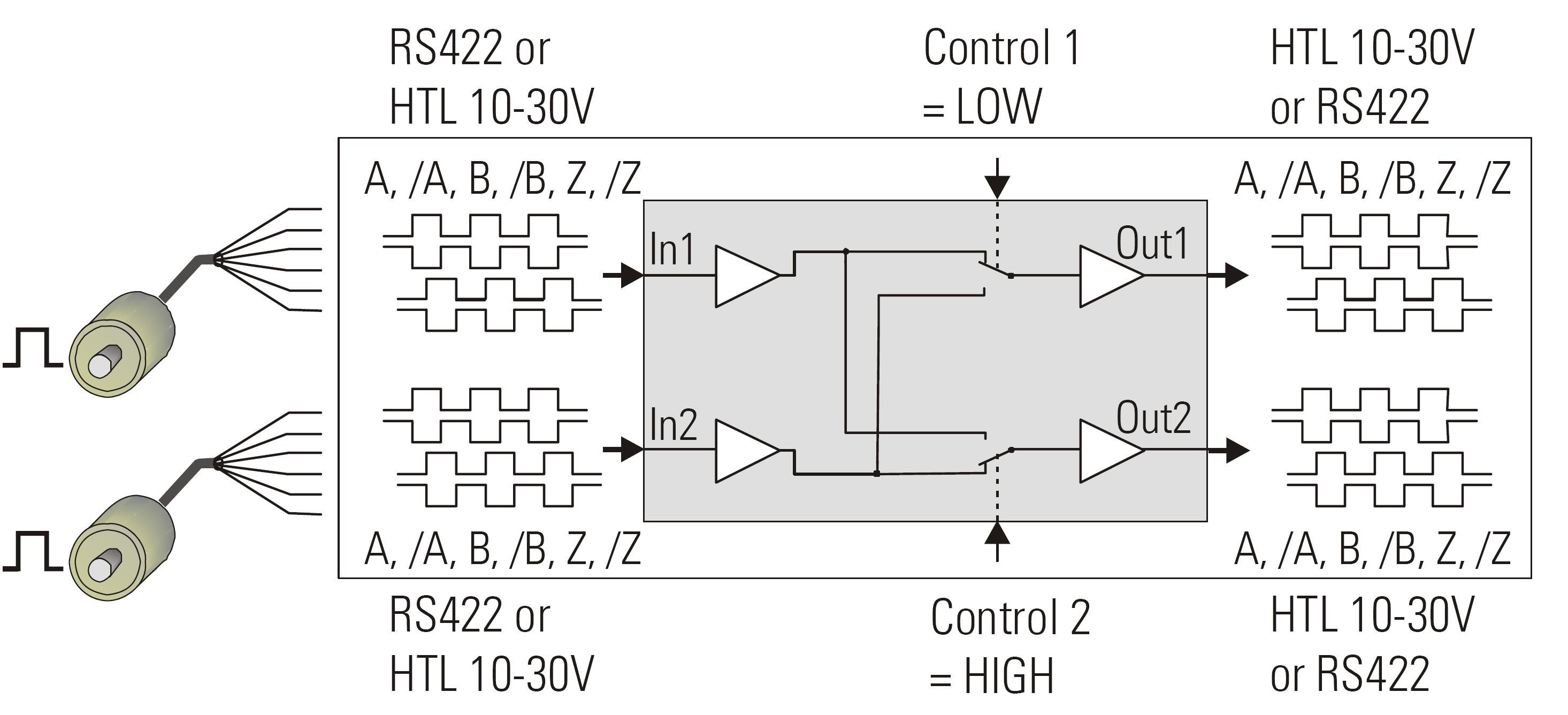 编码器信号分配/切换模块