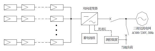 系统可以自动停止向电网输电,直接向负载供电; 3,当负载负荷小于光伏