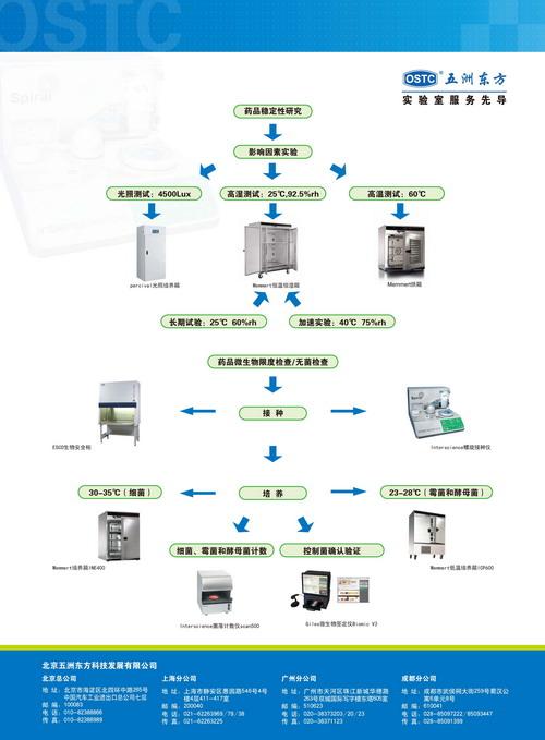 北京五洲东方药品质量控制解决方案