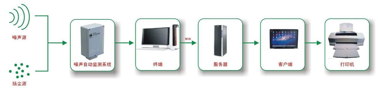 四川瞭望BR-ZS4环境噪声检测仪