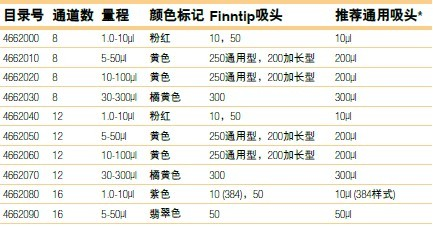 Thermo Finnpipette F2固定量程单道移液器4652000 4652010 4652020