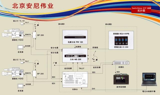 全功能高清数字移动演播室SwitchBox EFP视频导播系统