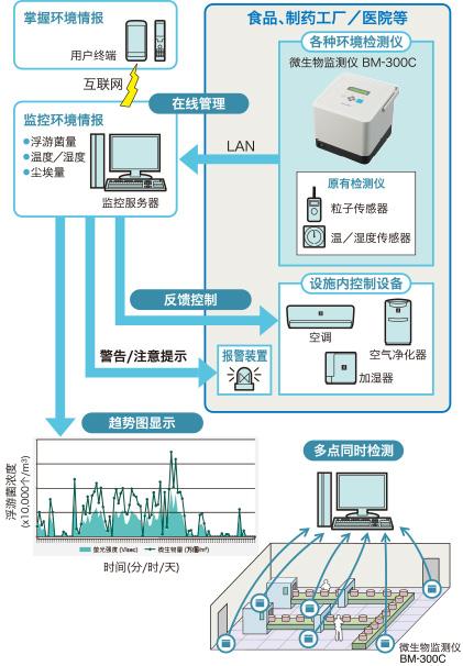 微生物监测仪