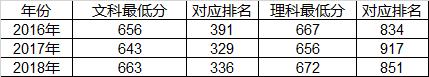 南京大学:三三制培养 一人一课表